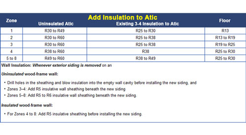 spray foam insulation r value chart